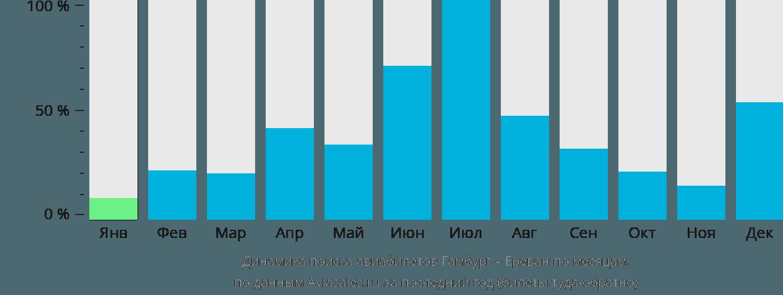Динамика поиска авиабилетов из Гамбурга в Ереван по месяцам