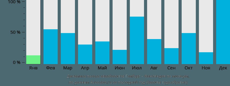 Динамика поиска авиабилетов из Гамбурга в Финляндию по месяцам