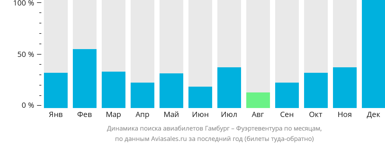 Динамика поиска авиабилетов из Гамбурга в Фуэртевентуру по месяцам