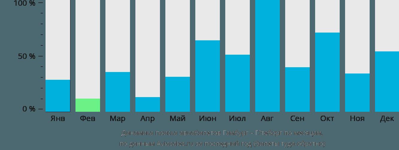 Динамика поиска авиабилетов из Гамбурга в Гётеборг по месяцам