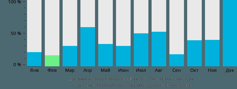 Динамика поиска авиабилетов из Гамбурга в Хельсинки по месяцам