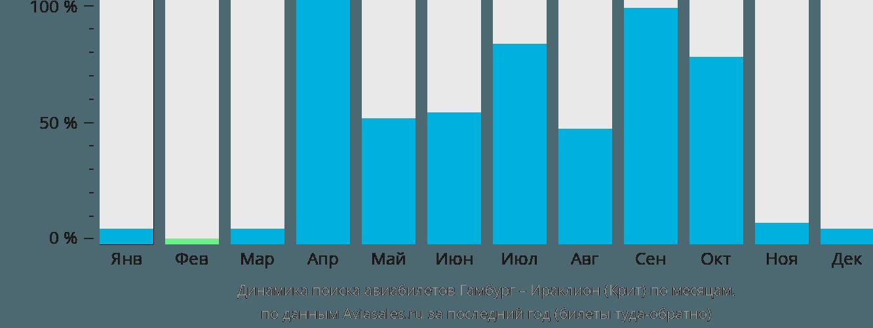 Динамика поиска авиабилетов из Гамбурга в Ираклион (Крит) по месяцам