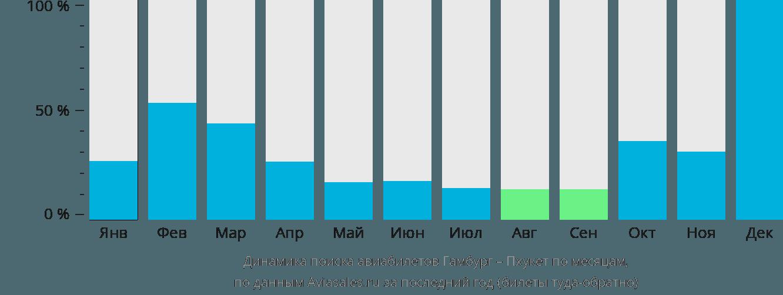 Динамика поиска авиабилетов из Гамбурга на Пхукет по месяцам