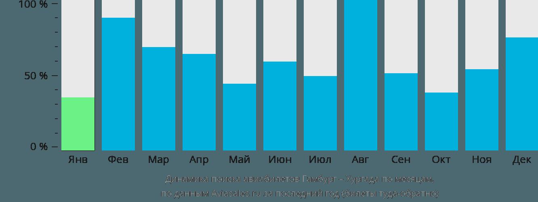 Динамика поиска авиабилетов из Гамбурга в Хургаду по месяцам