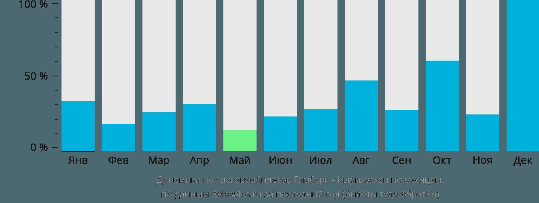 Динамика поиска авиабилетов из Гамбурга в Кыргызстан по месяцам