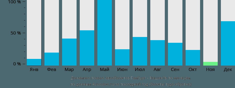 Динамика поиска авиабилетов из Гамбурга в Кишинёв по месяцам