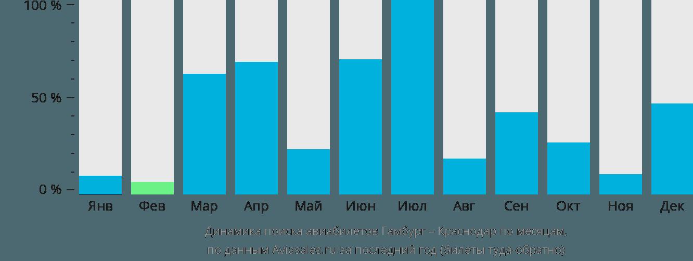 Динамика поиска авиабилетов из Гамбурга в Краснодар по месяцам