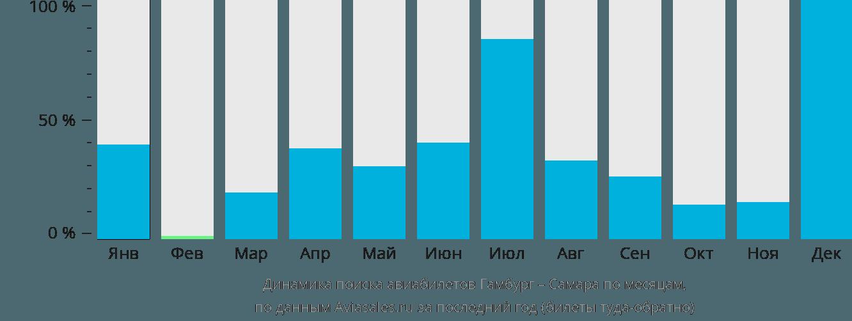 Динамика поиска авиабилетов из Гамбурга в Самару по месяцам