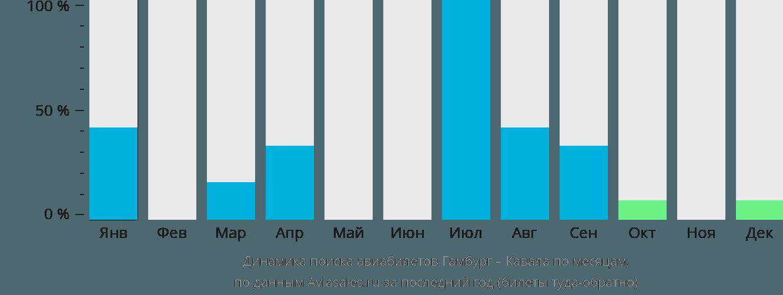 Динамика поиска авиабилетов из Гамбурга в Кавалу по месяцам