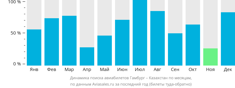 Динамика поиска авиабилетов из Гамбурга в Казахстан по месяцам