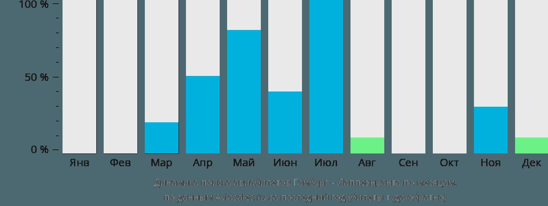 Динамика поиска авиабилетов из Гамбурга в Лаппеенранту по месяцам