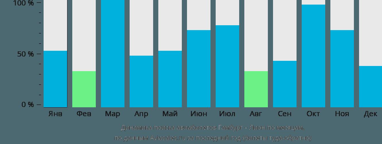 Динамика поиска авиабилетов из Гамбурга в Лион по месяцам