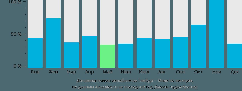 Динамика поиска авиабилетов из Гамбурга в Мале по месяцам