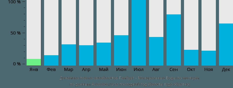 Динамика поиска авиабилетов из Гамбурга в Минеральные воды по месяцам