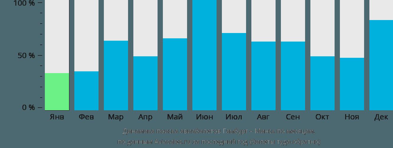 Динамика поиска авиабилетов из Гамбурга в Минск по месяцам