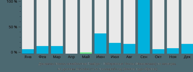 Динамика поиска авиабилетов из Гамбурга в Нижнекамск по месяцам