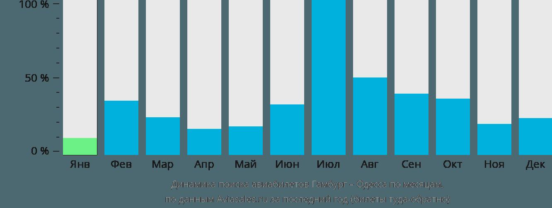 Динамика поиска авиабилетов из Гамбурга в Одессу по месяцам