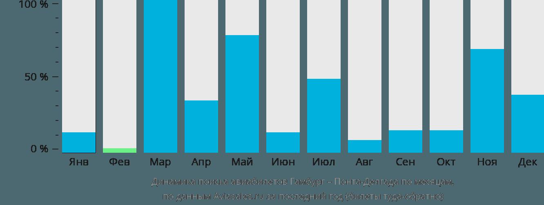 Динамика поиска авиабилетов из Гамбурга в Понта-Делгаду по месяцам