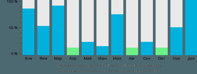 Динамика поиска авиабилетов из Гамбурга в Пунта-Кану по месяцам