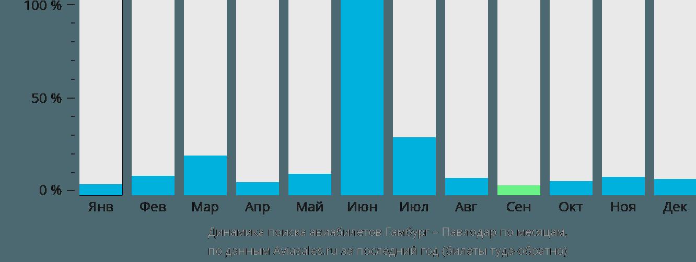 Динамика поиска авиабилетов из Гамбурга в Павлодар по месяцам