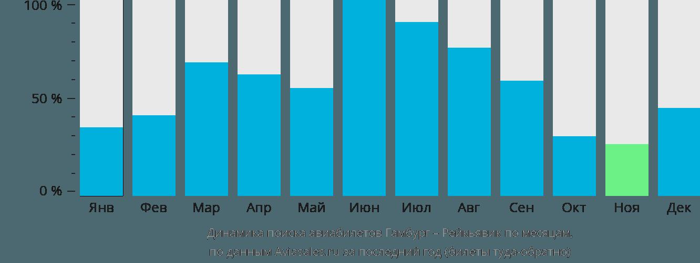 Динамика поиска авиабилетов из Гамбурга в Рейкьявик по месяцам