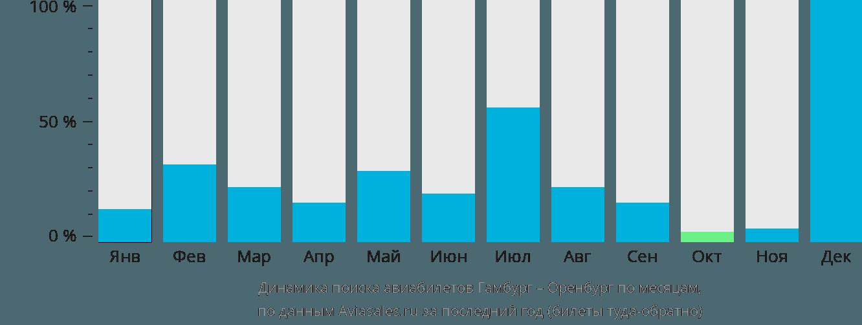 Динамика поиска авиабилетов из Гамбурга в Оренбург по месяцам
