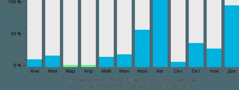 Динамика поиска авиабилетов из Гамбурга в Сыктывкар по месяцам