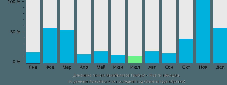 Динамика поиска авиабилетов из Гамбурга на Маэ по месяцам