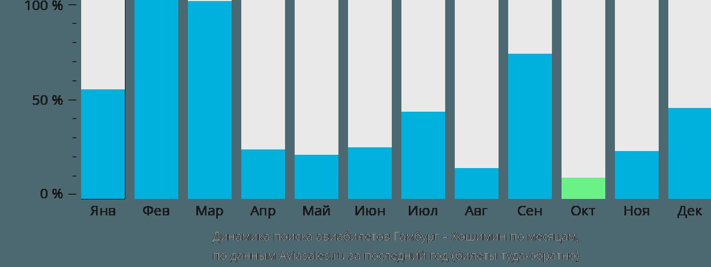 Динамика поиска авиабилетов из Гамбурга в Хошимин по месяцам