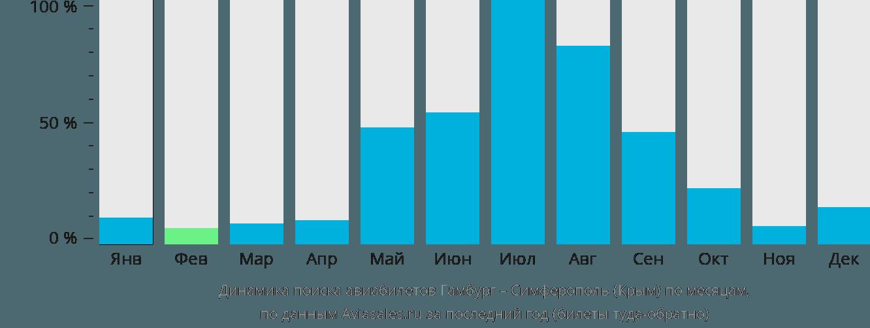 Динамика поиска авиабилетов из Гамбурга в Симферополь  по месяцам