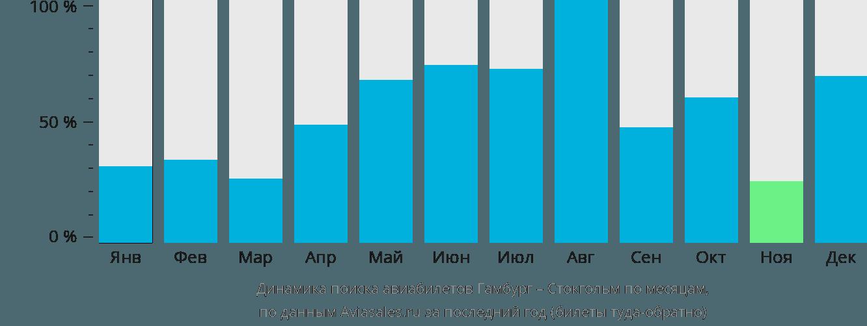 Динамика поиска авиабилетов из Гамбурга в Стокгольм по месяцам