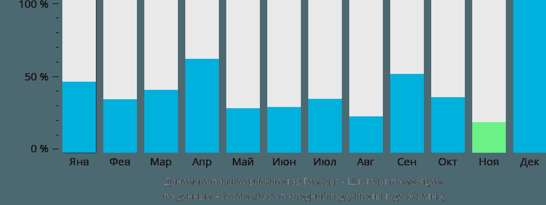 Динамика поиска авиабилетов из Гамбурга в Штутгарт по месяцам