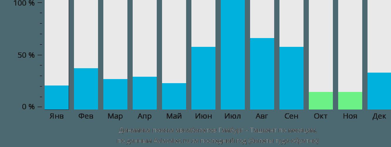 Динамика поиска авиабилетов из Гамбурга в Ташкент по месяцам