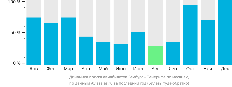 Динамика поиска авиабилетов из Гамбурга на Тенерифе по месяцам