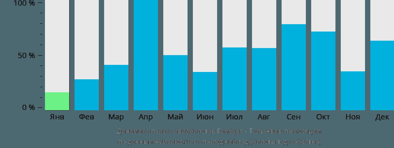 Динамика поиска авиабилетов из Гамбурга в Тель-Авив по месяцам