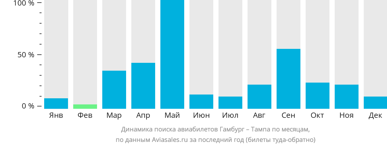 Динамика поиска авиабилетов из Гамбурга в Тампу по месяцам
