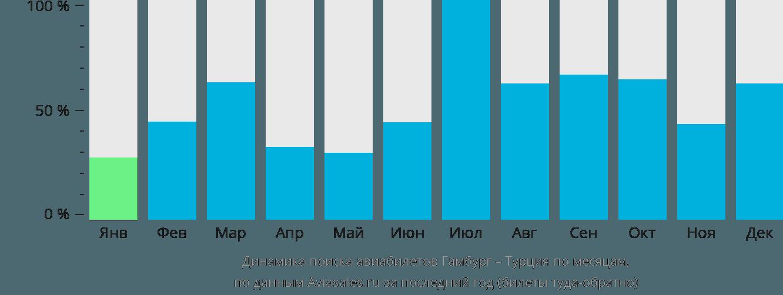 Динамика поиска авиабилетов из Гамбурга в Турцию по месяцам