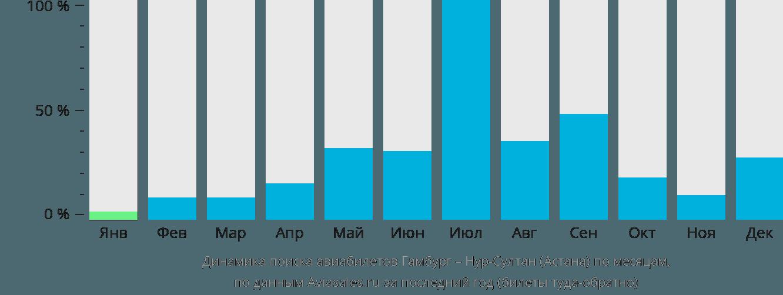 Динамика поиска авиабилетов из Гамбурга в Астану по месяцам