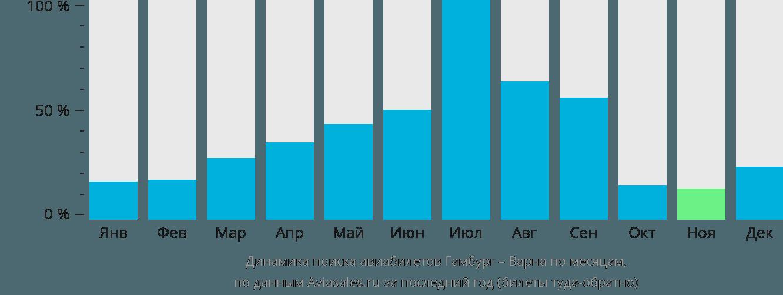 Динамика поиска авиабилетов из Гамбурга в Варну по месяцам