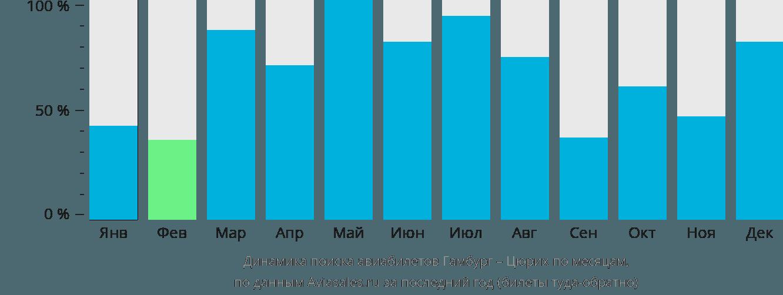 Динамика поиска авиабилетов из Гамбурга в Цюрих по месяцам