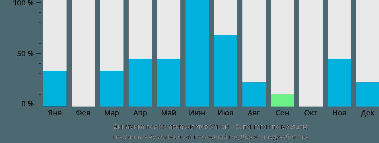 Динамика поиска авиабилетов из Ханоя в Копенгаген по месяцам