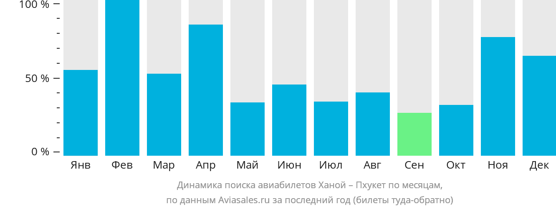 Динамика поиска авиабилетов из Ханоя на Пхукет по месяцам