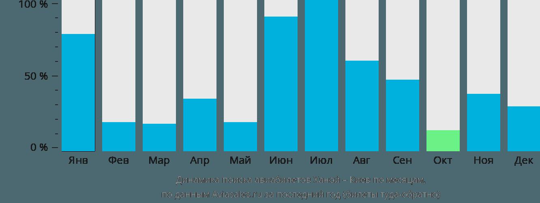 Динамика поиска авиабилетов из Ханоя в Киев по месяцам