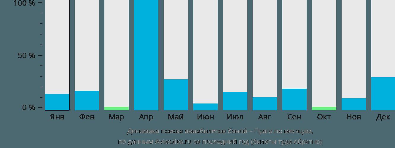 Динамика поиска авиабилетов из Ханоя в Прагу по месяцам