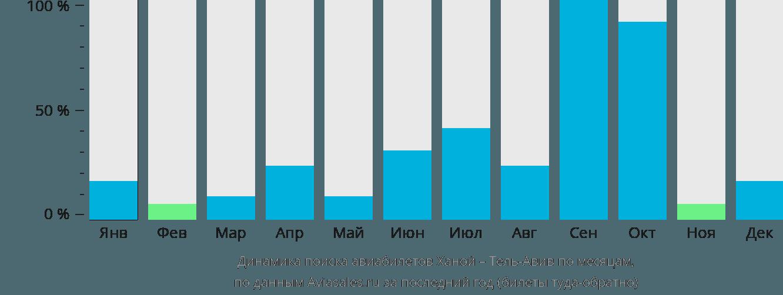 Динамика поиска авиабилетов из Ханоя в Тель-Авив по месяцам