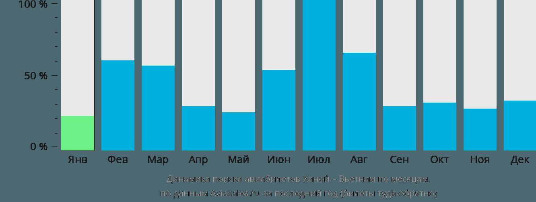 Динамика поиска авиабилетов из Ханоя в Вьетнам по месяцам