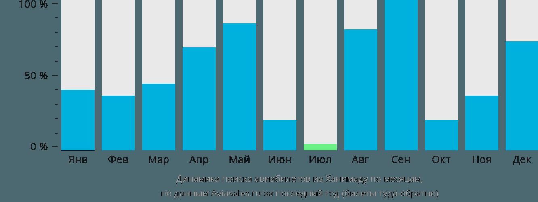 Динамика поиска авиабилетов из Ханимаду по месяцам