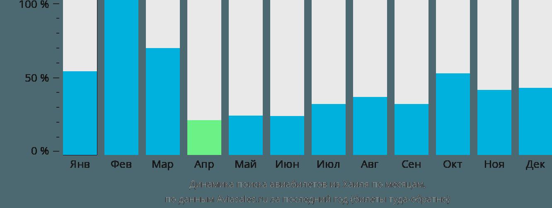 Динамика поиска авиабилетов из Хаиля по месяцам
