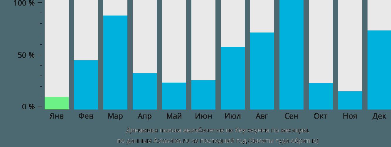 Динамика поиска авиабилетов из Хеугесунна по месяцам