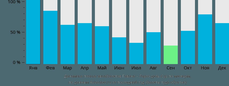 Динамика поиска авиабилетов из Гаваны в Ларго-дель-Сур по месяцам